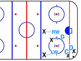 defensive zone hockey