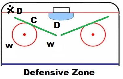 Source:HowtoHockey.com
